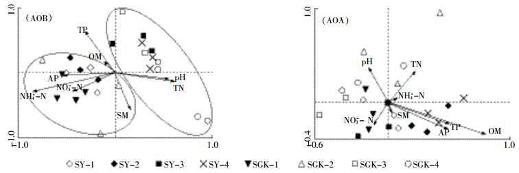 aob群落结构变化与棉花生长期具有相关性