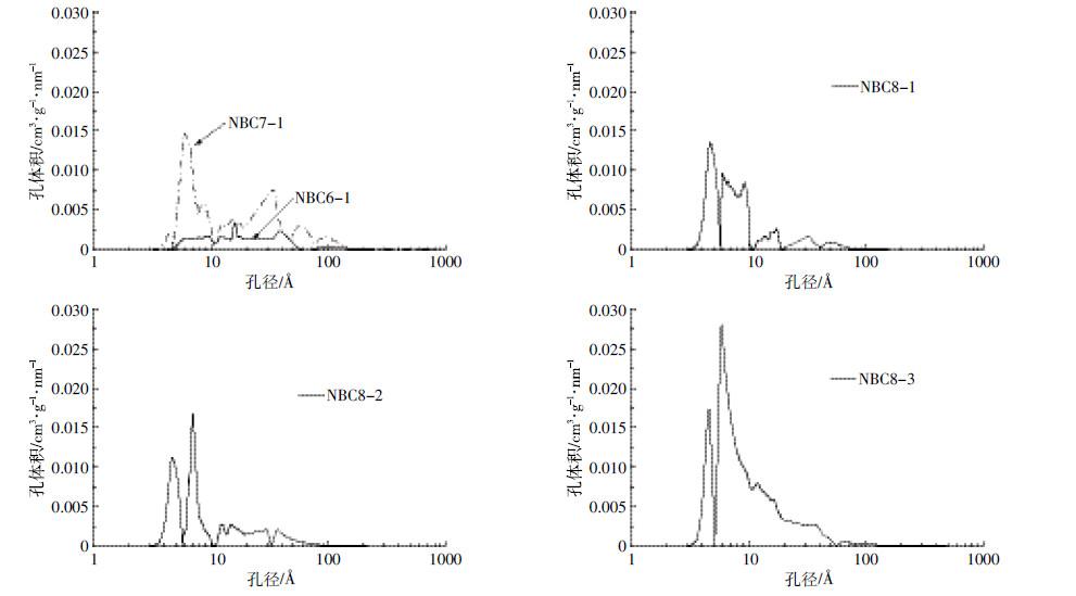 一种氮杂化多孔炭材料的制备表征及其对染料的吸附